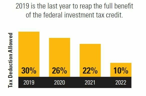 Solar Tax Credits through 2022