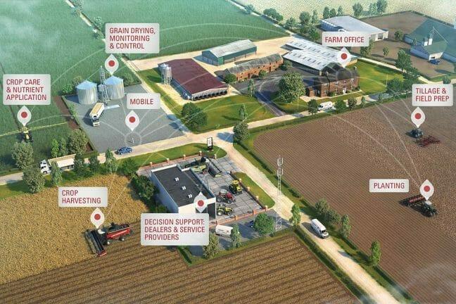 Connected Farm Precision
